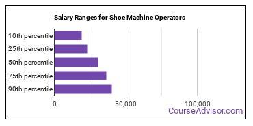 Salary Ranges for Shoe Machine Operators