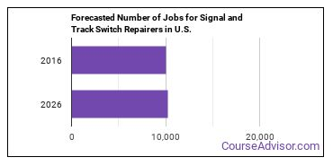 Forecasted Number of Jobs for Signal and Track Switch Repairers in U.S.