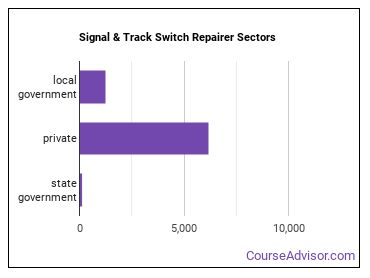 Signal & Track Switch Repairer Sectors