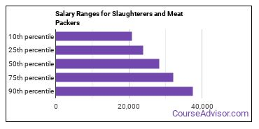 Salary Ranges for Slaughterers and Meat Packers