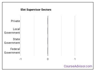 Slot Supervisor Sectors