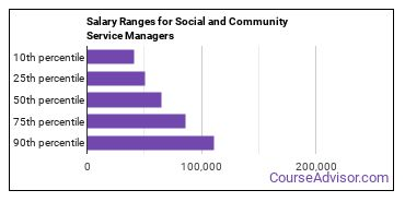 Salary Ranges for Social and Community Service Managers