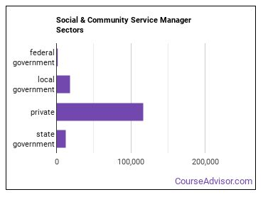 Social & Community Service Manager Sectors
