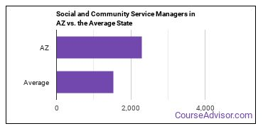 Social and Community Service Managers in AZ vs. the Average State