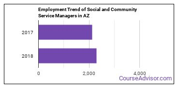 Social and Community Service Managers in AZ Employment Trend