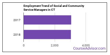 Social and Community Service Managers in CT Employment Trend