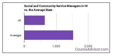 Social and Community Service Managers in HI vs. the Average State