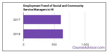Social and Community Service Managers in HI Employment Trend