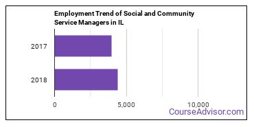 Social and Community Service Managers in IL Employment Trend