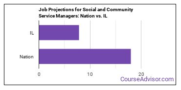 Job Projections for Social and Community Service Managers: Nation vs. IL