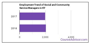 Social and Community Service Managers in KY Employment Trend