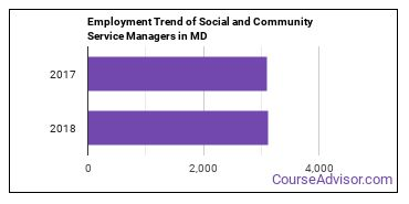 Social and Community Service Managers in MD Employment Trend