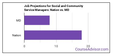 Job Projections for Social and Community Service Managers: Nation vs. MD