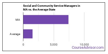 Social and Community Service Managers in MA vs. the Average State