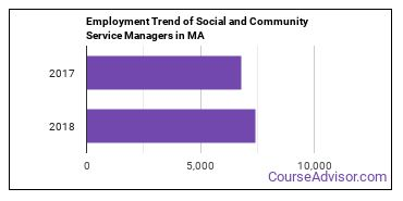 Social and Community Service Managers in MA Employment Trend
