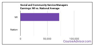Social and Community Service Managers Earnings: MI vs. National Average