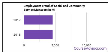 Social and Community Service Managers in MI Employment Trend