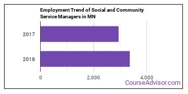 Social and Community Service Managers in MN Employment Trend