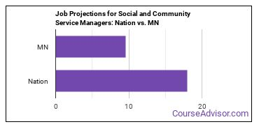 Job Projections for Social and Community Service Managers: Nation vs. MN