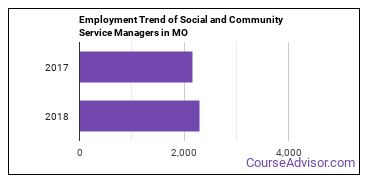Social and Community Service Managers in MO Employment Trend
