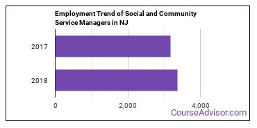 Social and Community Service Managers in NJ Employment Trend