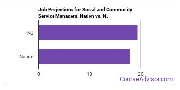 Job Projections for Social and Community Service Managers: Nation vs. NJ