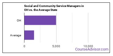 Social and Community Service Managers in OH vs. the Average State
