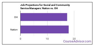 Job Projections for Social and Community Service Managers: Nation vs. OH