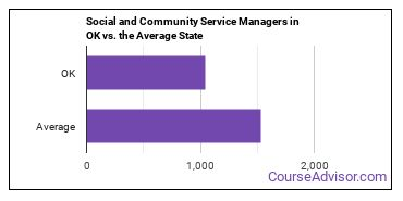 Social and Community Service Managers in OK vs. the Average State