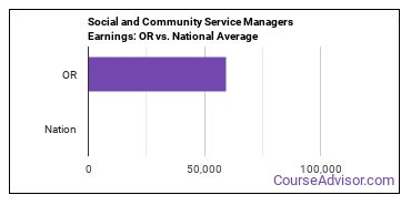 Social and Community Service Managers Earnings: OR vs. National Average
