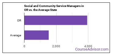 Social and Community Service Managers in OR vs. the Average State