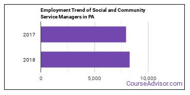 Social and Community Service Managers in PA Employment Trend