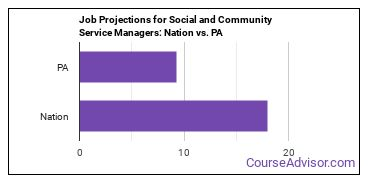 Job Projections for Social and Community Service Managers: Nation vs. PA