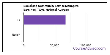 Social and Community Service Managers Earnings: TX vs. National Average