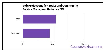 Job Projections for Social and Community Service Managers: Nation vs. TX