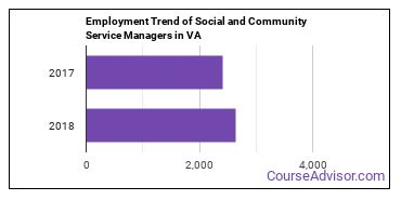 Social and Community Service Managers in VA Employment Trend