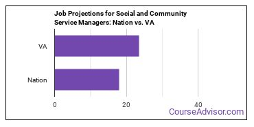 Job Projections for Social and Community Service Managers: Nation vs. VA