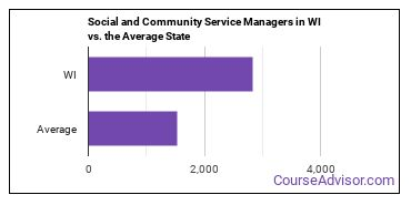 Social and Community Service Managers in WI vs. the Average State