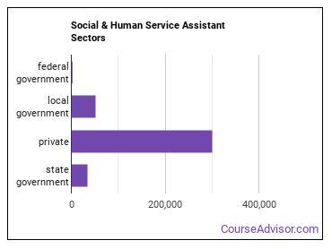 Social & Human Service Assistant Sectors