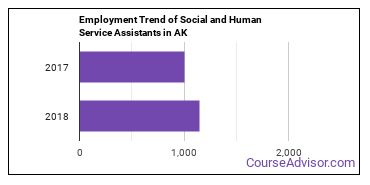 Social and Human Service Assistants in AK Employment Trend