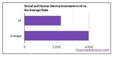 Social and Human Service Assistants in HI vs. the Average State