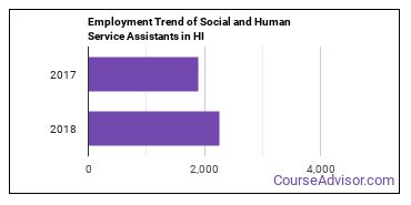 Social and Human Service Assistants in HI Employment Trend