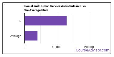 Social and Human Service Assistants in IL vs. the Average State