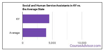Social and Human Service Assistants in KY vs. the Average State