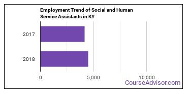 Social and Human Service Assistants in KY Employment Trend