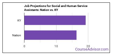 Job Projections for Social and Human Service Assistants: Nation vs. KY