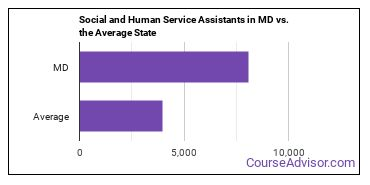 Social and Human Service Assistants in MD vs. the Average State