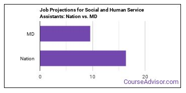 Job Projections for Social and Human Service Assistants: Nation vs. MD