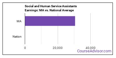 Social and Human Service Assistants Earnings: MA vs. National Average
