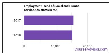 Social and Human Service Assistants in MA Employment Trend